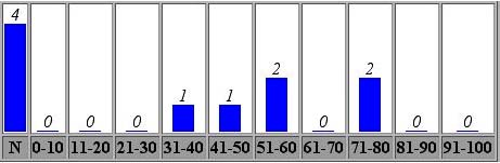 Image 3: Figure 3: Grade Distribution Bar Chart in the Online Gradebook