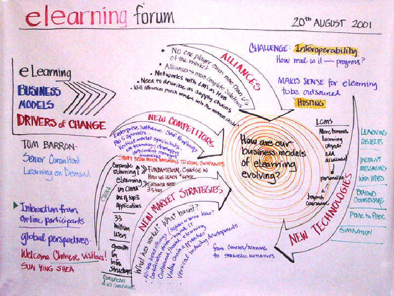 Exhibit  A Sample Flowchart From ELearning Forum